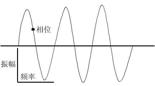 我们是如何听到并理解声音的?