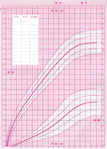 以身高曲线为例,孩子的生长趋势基本符合曲线的走向,粗线以下两条线分