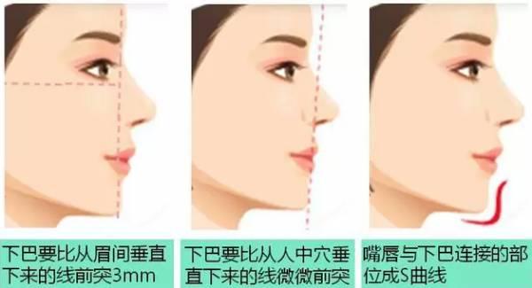 完美下巴能改变的不止是脸型,还有凸嘴