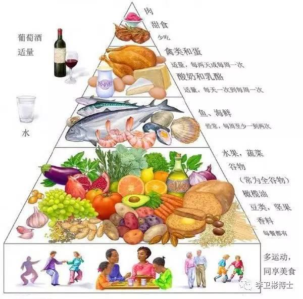 地中海饮食金字塔(越是顶层越是少吃)