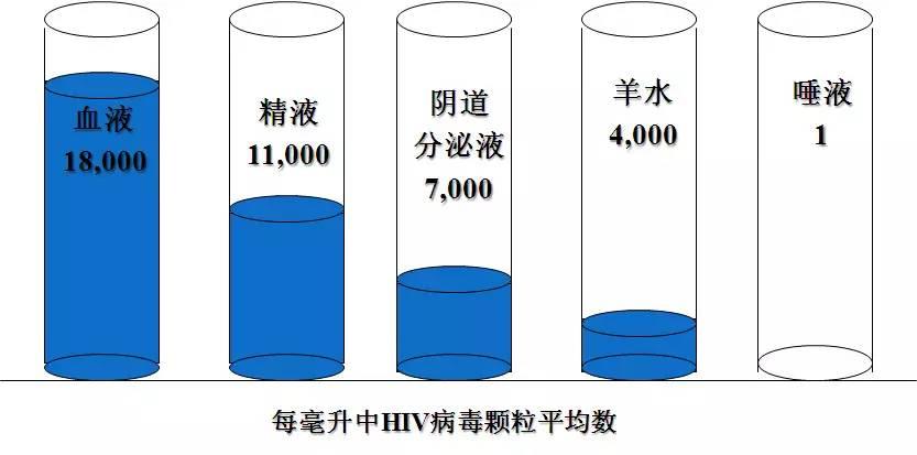 如何保护自己远离艾滋病?  第1张